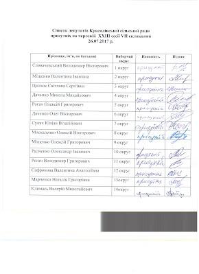 Присутні депутати на сесії